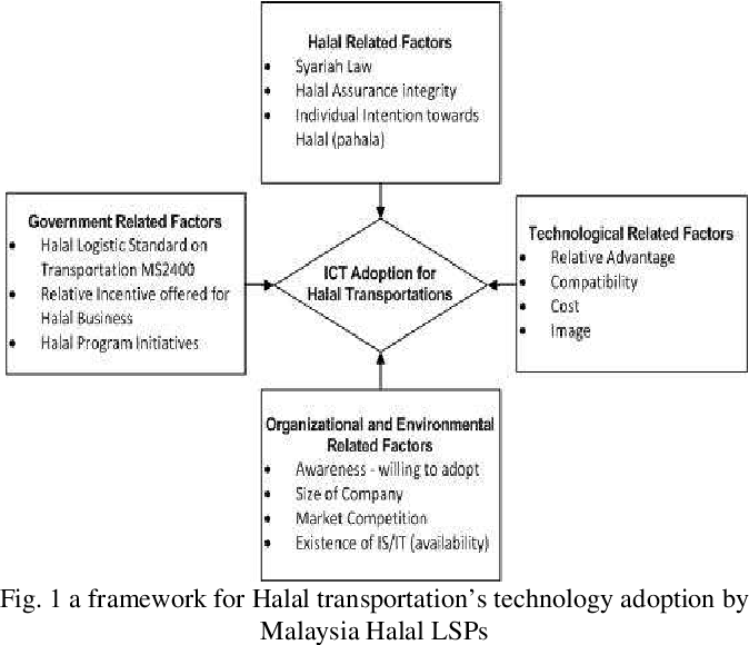 PDF] The Adoption of Halal Transportations Technologies for Halal