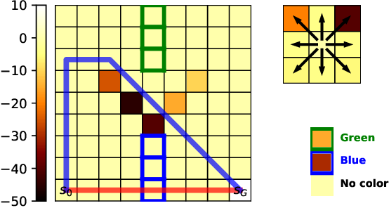 Figure 1 for Making Human-Like Trade-offs in Constrained Environments by Learning from Demonstrations