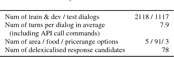 Figure 2 for An End-to-End Trainable Neural Network Model with Belief Tracking for Task-Oriented Dialog