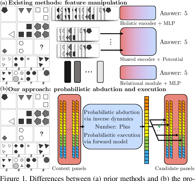 Figure 1 for Abstract Spatial-Temporal Reasoning via Probabilistic Abduction and Execution