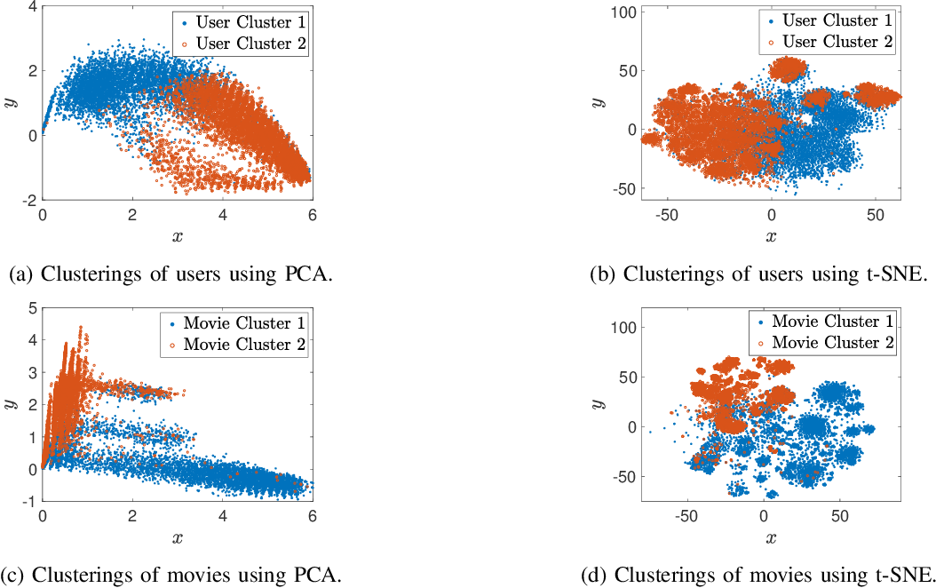 Figure 4 for MC2G: An Efficient Algorithm for Matrix Completion with Social and Item Similarity Graphs