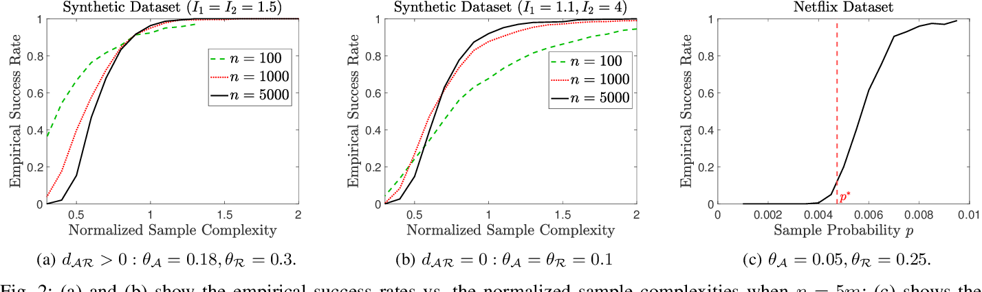 Figure 2 for MC2G: An Efficient Algorithm for Matrix Completion with Social and Item Similarity Graphs