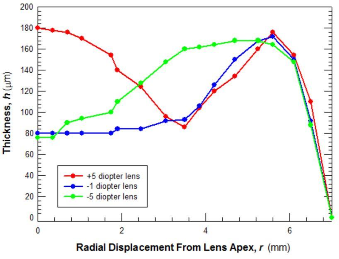 Figure 6 from Mechanical Characterization of a Convex Hydrogel Shell
