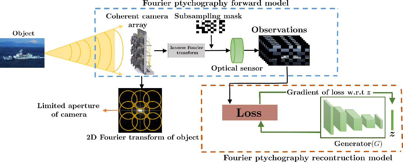 Figure 1 for Deep Ptych: Subsampled Fourier Ptychography using Generative Priors