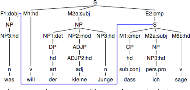 Figure 3 from A natural-language paraphrase generator for on