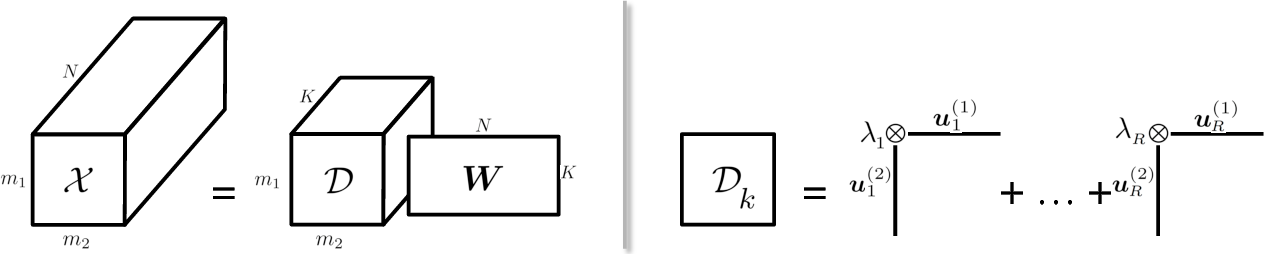 Figure 1 for Tensor-Dictionary Learning with Deep Kruskal-Factor Analysis