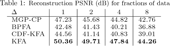 Figure 2 for Tensor-Dictionary Learning with Deep Kruskal-Factor Analysis