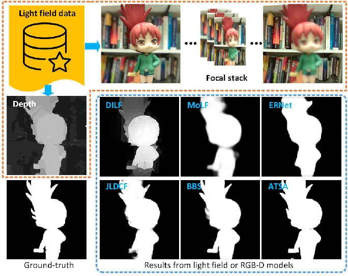 Figure 1 for Light Field Salient Object Detection: A Review and Benchmark