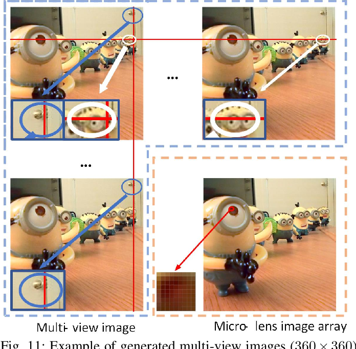 Figure 3 for Light Field Salient Object Detection: A Review and Benchmark