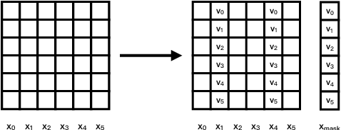 Figure 2 for Self-Balanced Dropout
