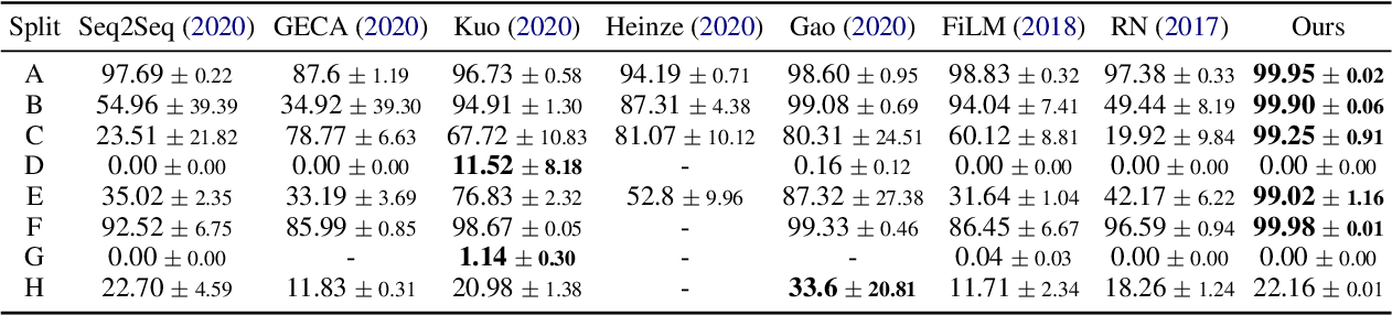 Figure 1 for Systematic Generalization on gSCAN: What is Nearly Solved and What is Next?