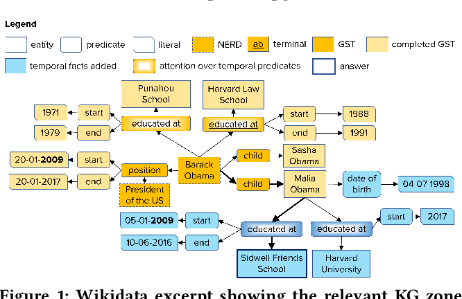 Figure 1 for Complex Temporal Question Answering on Knowledge Graphs