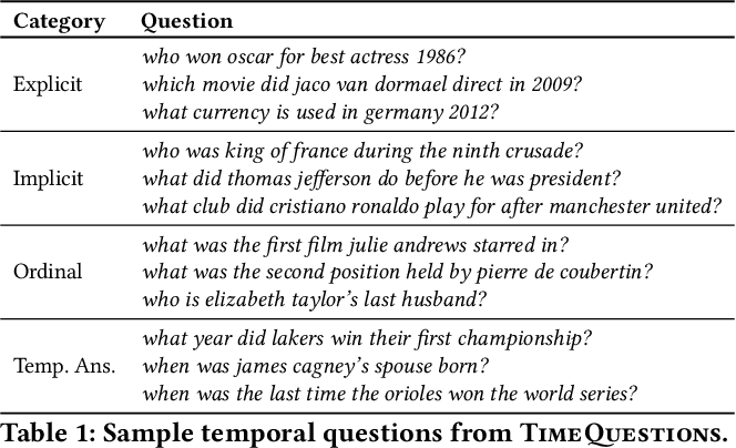 Figure 2 for Complex Temporal Question Answering on Knowledge Graphs