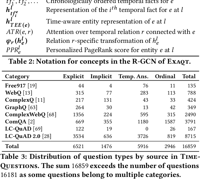 Figure 4 for Complex Temporal Question Answering on Knowledge Graphs