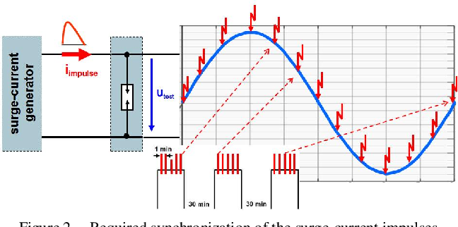 New spark-gap technology with efficient line-follow current