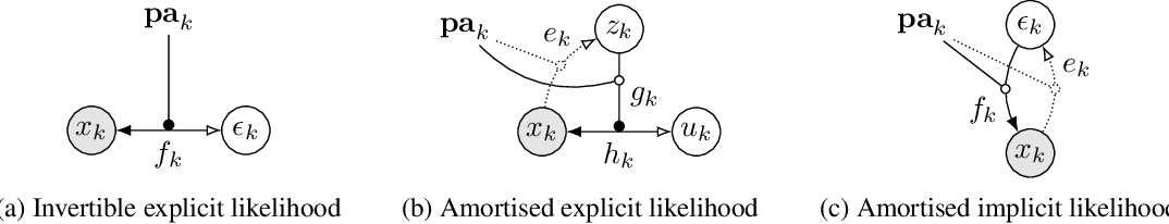 Figure 1 for Deep Structural Causal Models for Tractable Counterfactual Inference