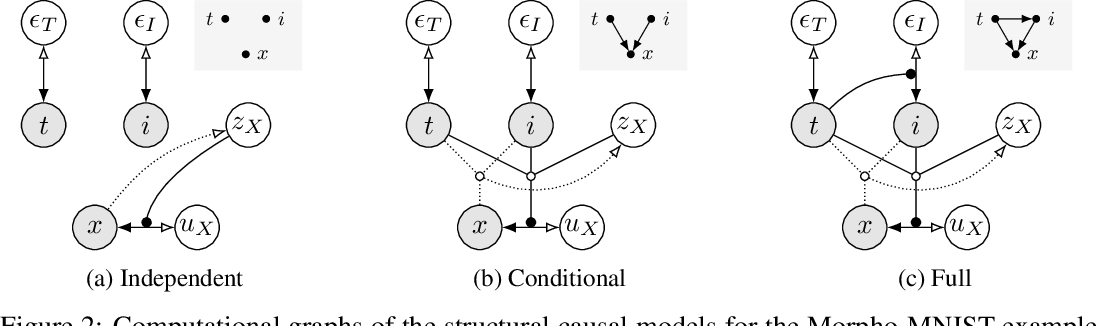 Figure 3 for Deep Structural Causal Models for Tractable Counterfactual Inference
