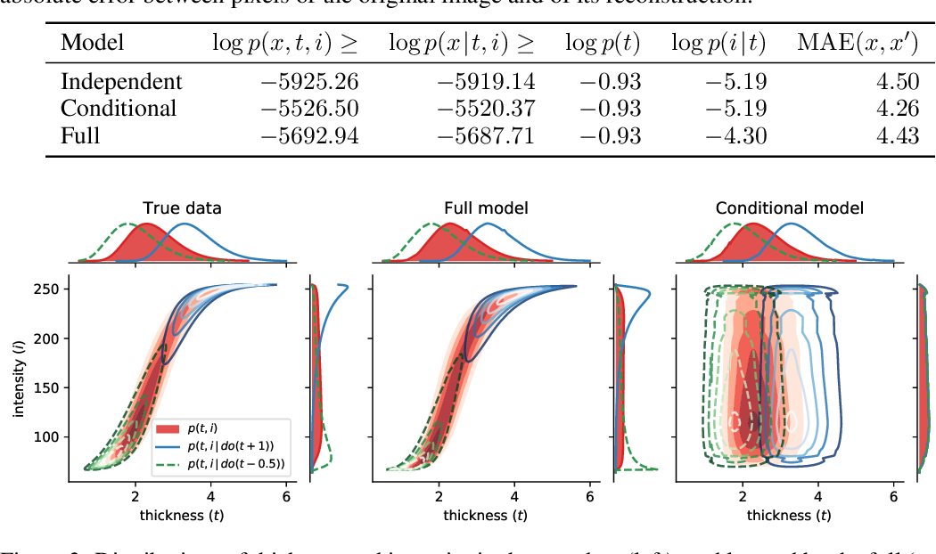 Figure 2 for Deep Structural Causal Models for Tractable Counterfactual Inference