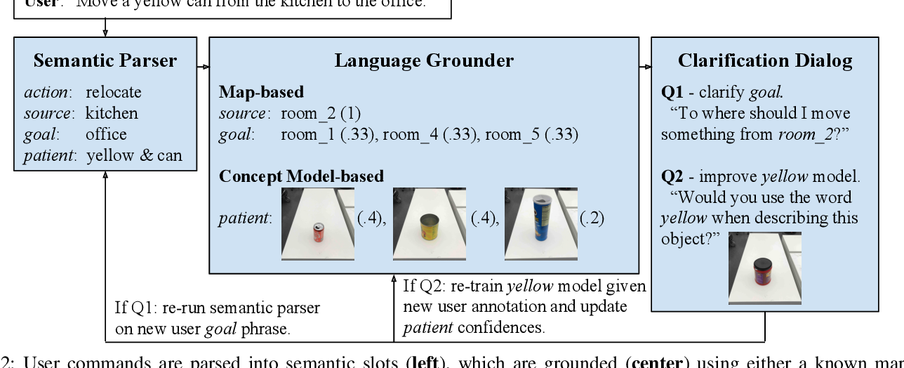 Figure 2 for Improving Grounded Natural Language Understanding through Human-Robot Dialog
