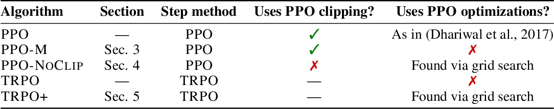 Figure 2 for Implementation Matters in Deep Policy Gradients: A Case Study on PPO and TRPO