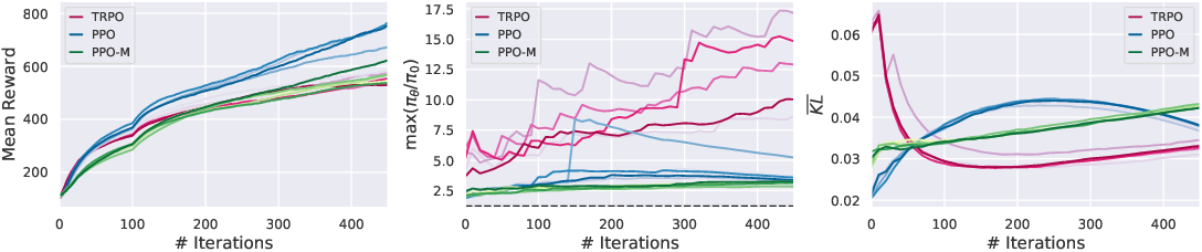 Figure 3 for Implementation Matters in Deep Policy Gradients: A Case Study on PPO and TRPO