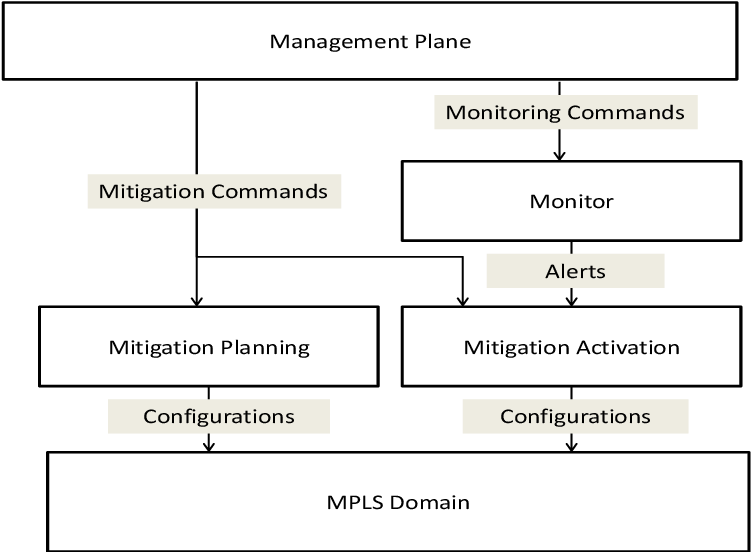 PDF] MPLS-based mitigation technique to handle cyber attacks