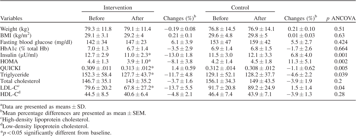 Effects of ginger or placebo consumption on some parameters in diabetic  patients.