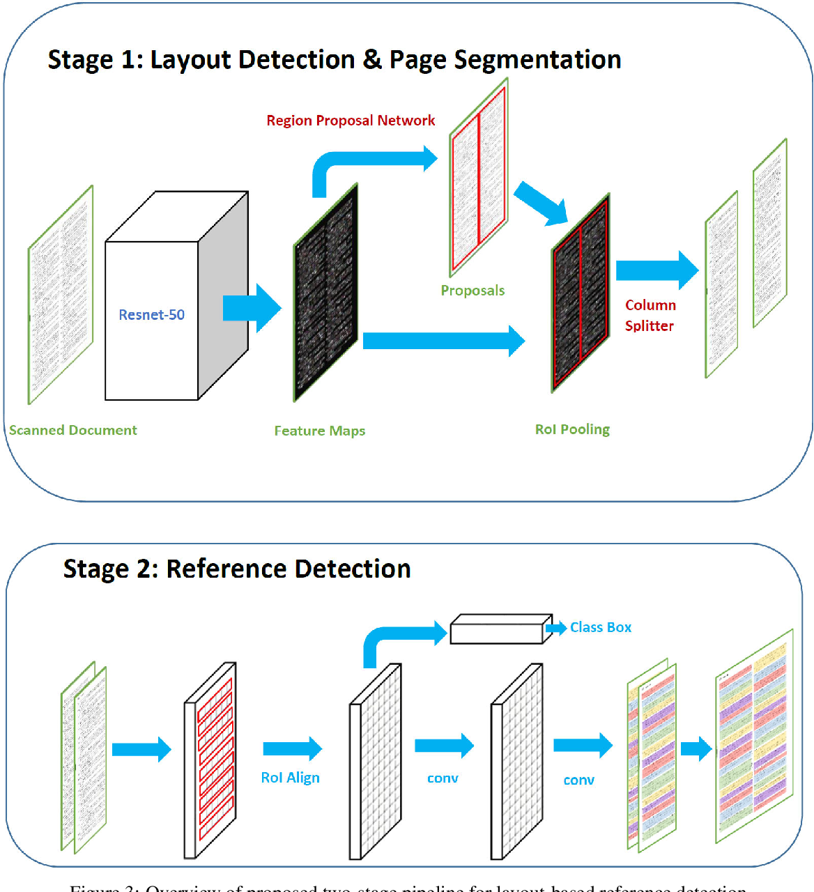 Figure 4 for DeepBiRD: An Automatic Bibliographic Reference Detection Approach