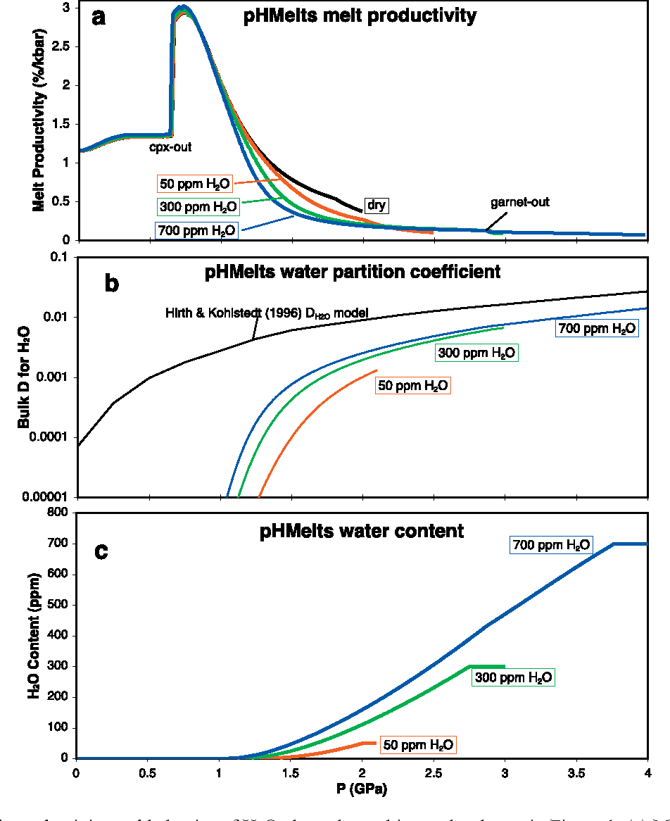 A hydrous melting and fractionation model for mid ocean ridge figure 2 pooptronica