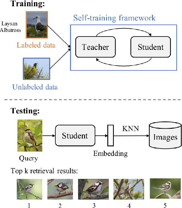 Figure 1 for SLADE: A Self-Training Framework For Distance Metric Learning