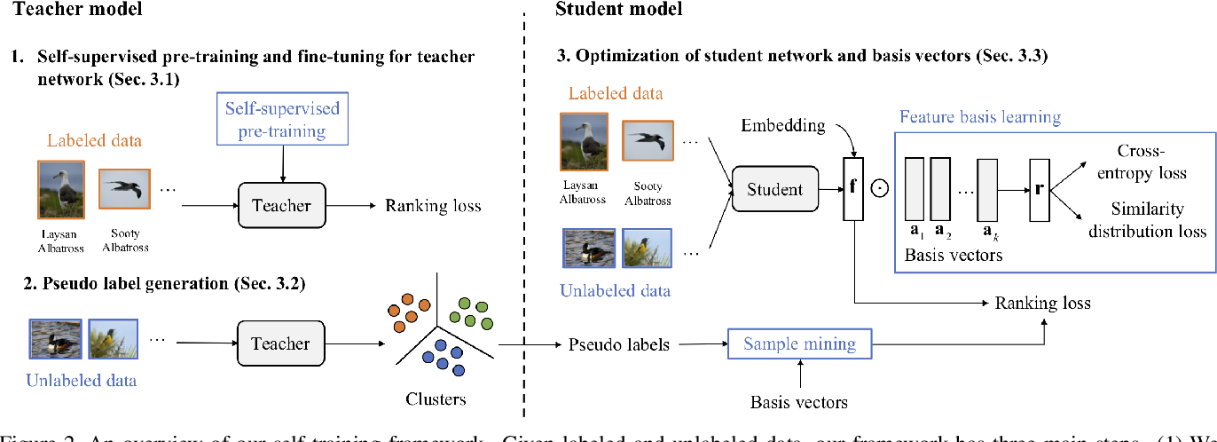Figure 3 for SLADE: A Self-Training Framework For Distance Metric Learning