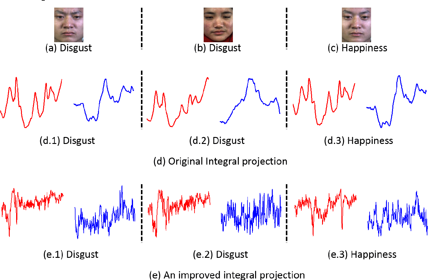 Figure 1 for Spontaneous Facial Micro-Expression Recognition using Discriminative Spatiotemporal Local Binary Pattern with an Improved Integral Projection
