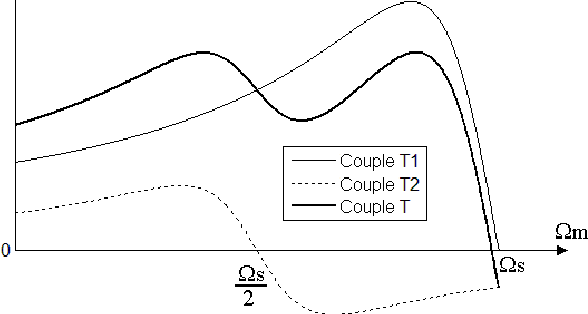 methods of starting synchronous motor