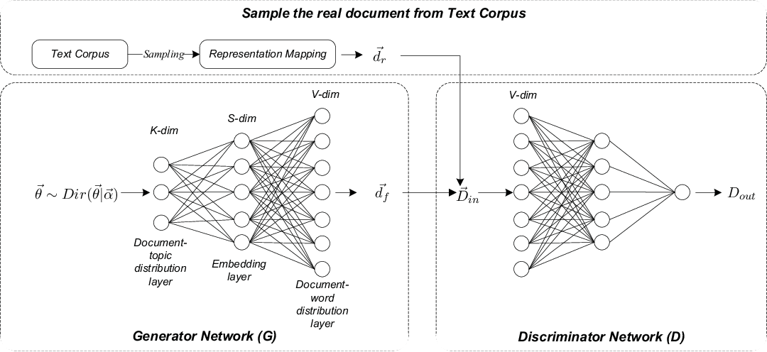 Figure 1 for ATM:Adversarial-neural Topic Model