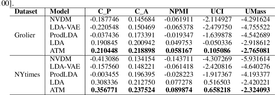 Figure 3 for ATM:Adversarial-neural Topic Model