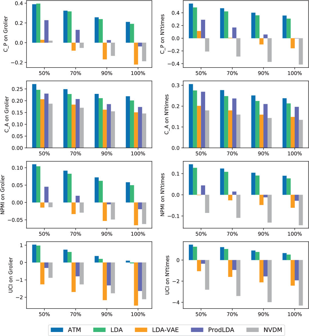 Figure 4 for ATM:Adversarial-neural Topic Model