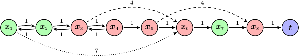 Figure 1 for Optimal control with reset-renewable resources