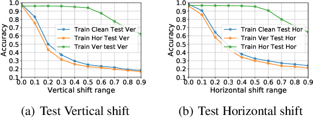 Figure 1 for A Causal View on Robustness of Neural Networks