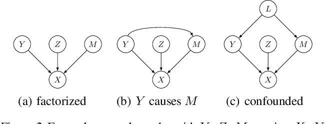 Figure 2 for A Causal View on Robustness of Neural Networks