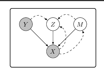 Figure 3 for A Causal View on Robustness of Neural Networks