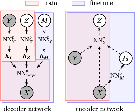 Figure 4 for A Causal View on Robustness of Neural Networks