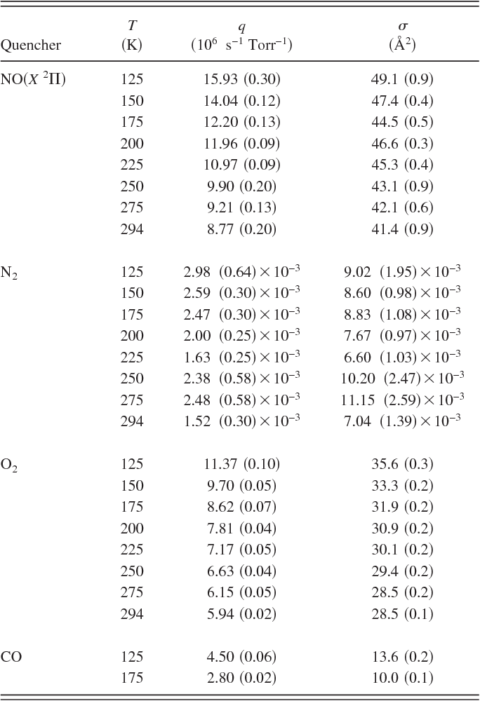 2550b1c4df7 Summary of measurements. Values listed in parentheses represent 2- fitting  uncertainty