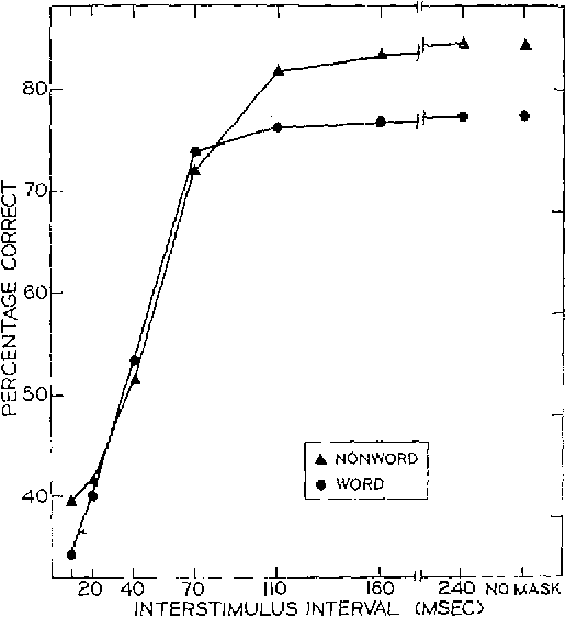 FIG. 2. Percentage of correct identifications of a letter embedded in a word or a nonword as a function of the duration of the interstimulus interval.
