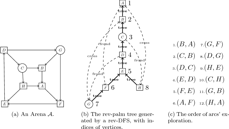 Figure 1 from 3 0 O ct 2 01 6 Linear-Time Algorithm for