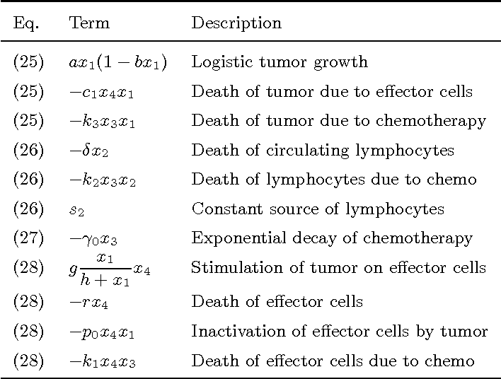 Table 4 from On Probabilistic Certification of Combined Cancer ...