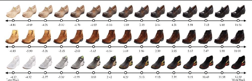 Figure 1 for Ranking CGANs: Subjective Control over Semantic Image Attributes