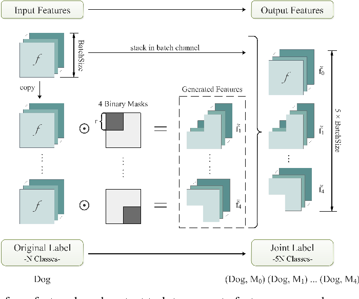 Figure 3 for Self-supervision of Feature Transformation for Further Improving Supervised Learning