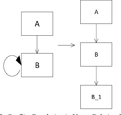 Figure 4 for Causal Discovery of Flight Service Process Based on Event Sequence