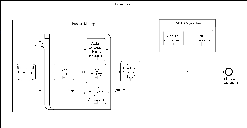 Figure 1 for Causal Discovery of Flight Service Process Based on Event Sequence
