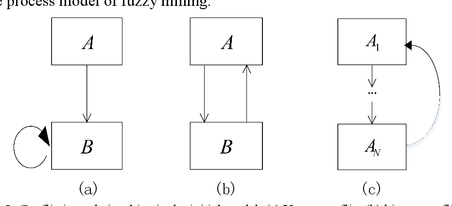 Figure 2 for Causal Discovery of Flight Service Process Based on Event Sequence